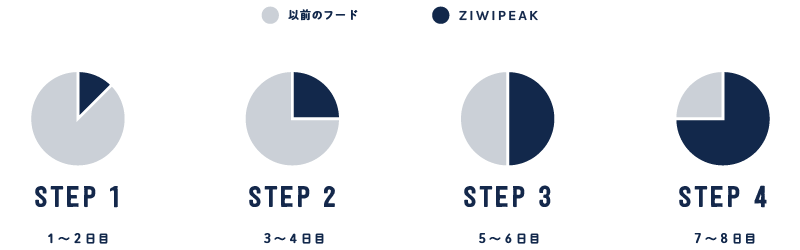 ZIWI Peak transition guide desktop