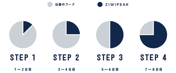ZIWI Peak Transition Guide tablet